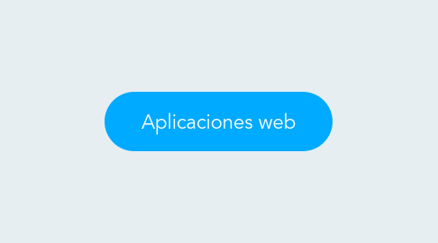 Mind Map: Aplicaciones web