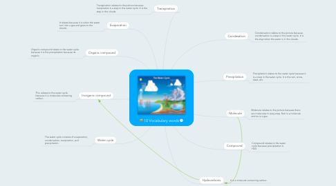 Mind Map: 10 Vocabulary words