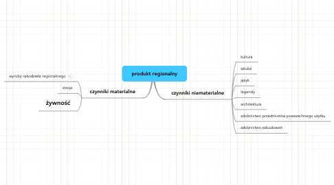 Mind Map: produkt regionalny