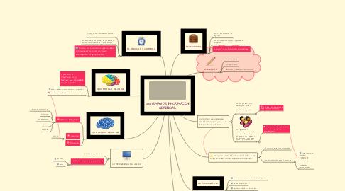 Mind Map: SISTEMAS DE INFORMACIÓN GERENCIAL