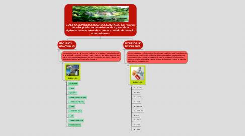 Mind Map: CLASIFICACIÓN DE LOS RECURSOS NATURALES: Los recursos naturales pueden ser denominados de algunas de las siguientes maneras, teniendo en cuenta su estado de desarollo se denominan en: