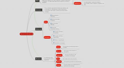 Mind Map: Teoría de la Informacion