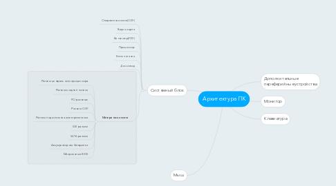 Mind Map: Архитектура ПК