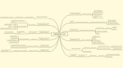 "Mind Map: COMPONENTES ""CPU"""