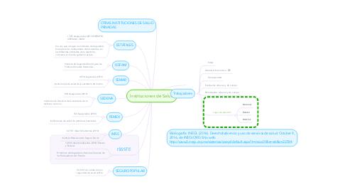 Mind Map: Instituciones de Salud