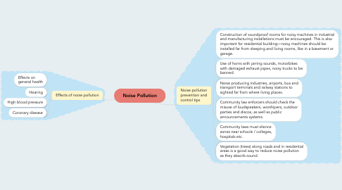 Mind Map: Noise Pollution