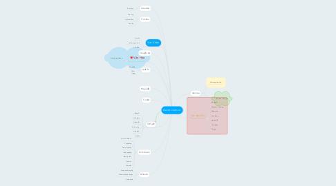 Mind Map: Dantri.com.vn