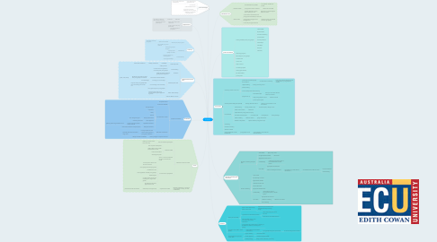 Mind Map: Youth Work
