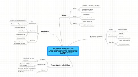 Mind Map: AMBIENTE PERSONAL DEAPRENDIZAJEDAMARIS RODRIGUEZGARCIA