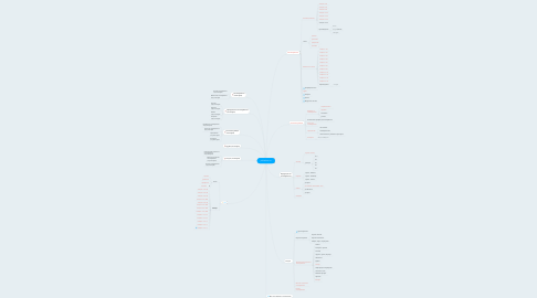 Mind Map: policarbon.ru