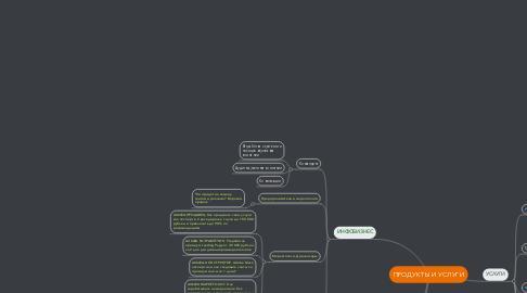Mind Map: ПРОДУКТЫ И УСЛУГИ