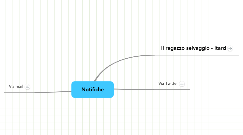 Mind Map: Notifiche