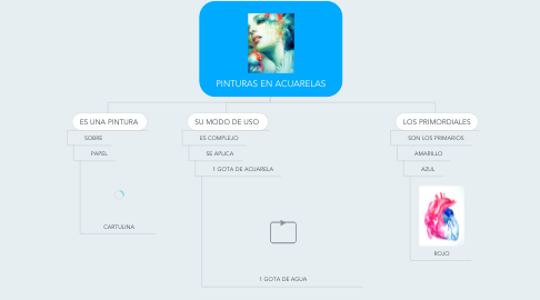 Mind Map: PINTURAS EN ACUARELAS