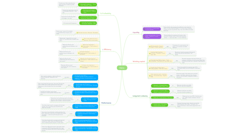 Mind Map: Ratios