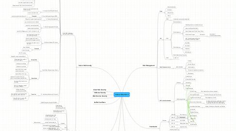 Mind Map: Internet Sicherheit 2