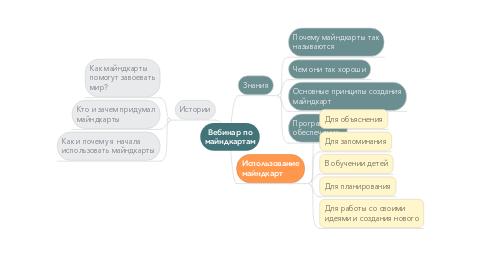 Mind Map: Вебинар по майндкартам