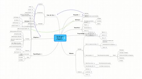 Mind Map: ModelagemOrientadaa Objetivos