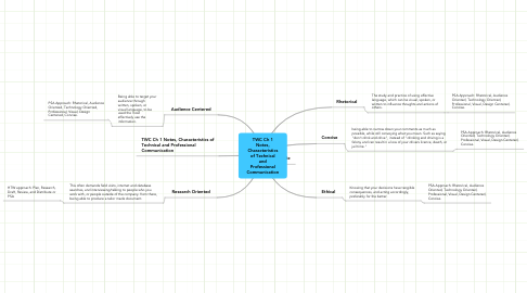 Mind Map: TWC Ch 1