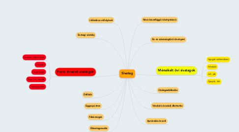 Mind Map: Sivatag