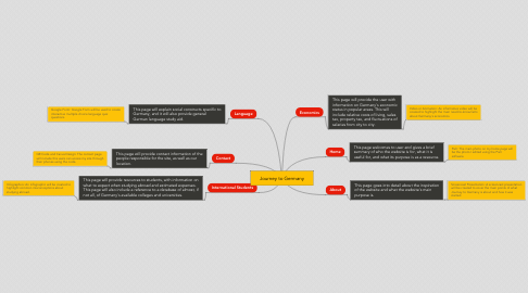 Mind Map: Journey to Germany