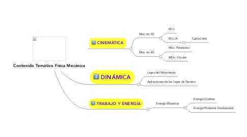Mind Map: Contenido Temático Física Mecánica