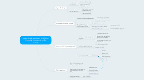 Mind Map: Issues of web-awareness and digital citizenship for students on the internet