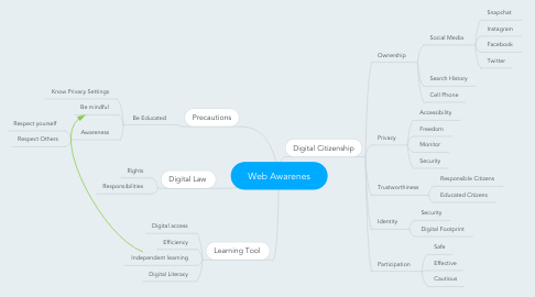 Mind Map: Web Awarenes