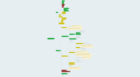 Mind Map: Copy of Login - 60.249