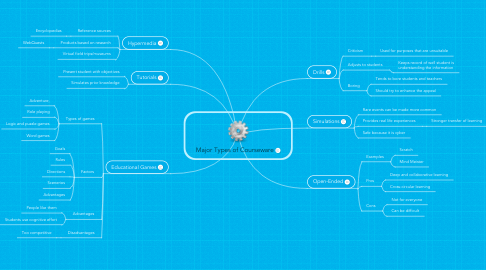 Mind Map: Major Types of Courseware