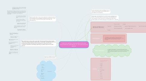 Mind Map: Elementos teóricos conceptuales útiles para comprender las estrategias y la mercadotecnia de servicio