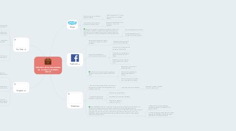 Mind Map: Aplicación de las herramientas de  la nube en el ámbito laboral