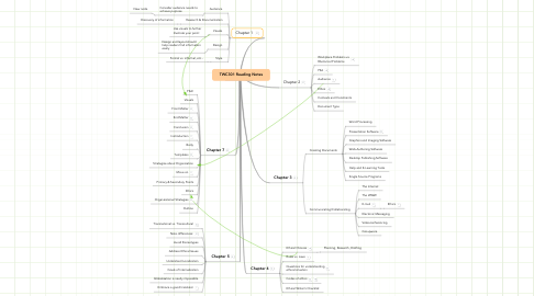 Mind Map: TWC301 Reading Notes