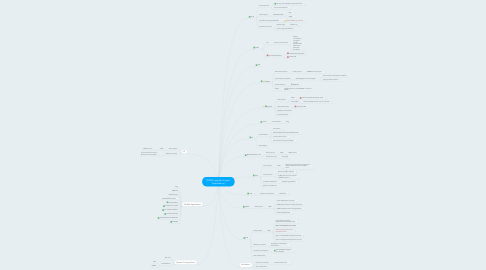 Mind Map: DOMS upgrade Project Dependancy