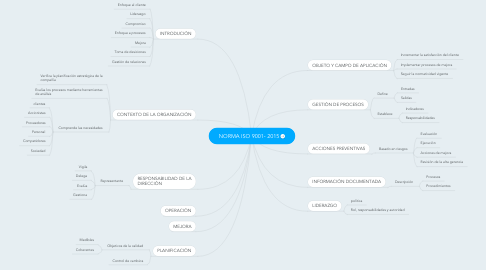 Mind Map: NORMA ISO 9001- 2015