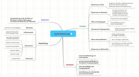 Mind Map: Automatisierung
