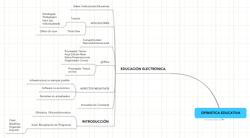 Mind Map: OFIMÁTICA EDUCATIVA