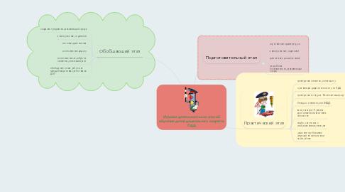 Mind Map: Игровая деятельность как способ обучения детей дошкольного возраста ПДД