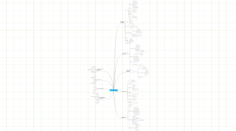Mind Map: Anthony's TWC301 Reading Notes