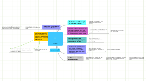 Mind Map: Luddite