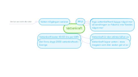 Mind Map: Vattenkraft
