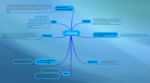 Mind Map: Vindkraft