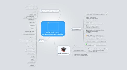 """Mind Map: КОГОБУ """"Кировский лесопромышленный колледж"""""""
