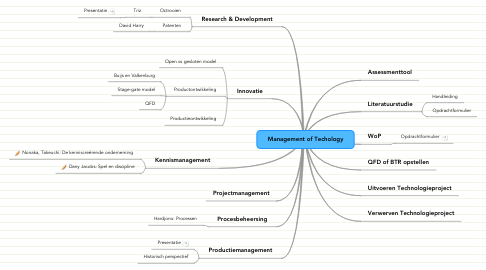 Mind Map: Management of Techology