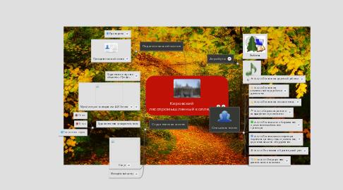 Mind Map: Кировский лесопромышленный колледж