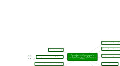 Mind Map: Associations et références dans le monde de la banque et de la finance en Suisse