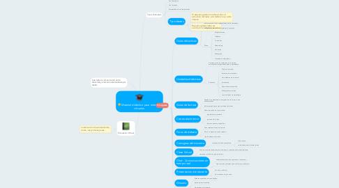 Mind Map: Material didáctico para entornos virtuales.