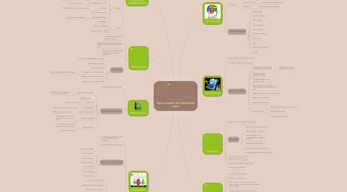 Mind Map: Tipos textuales en la educación virtual