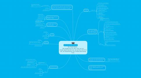 Mind Map: De Profiel School    Leer datgene wat je leuk vindt, wat van toegevoegde waarde is en wat perfect matcht bij een vervolgopleiding. Voor toekomstbestendig leren