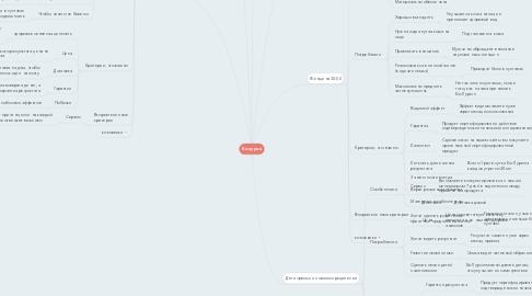 Mind Map: Би лурон