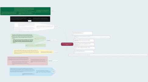 Mind Map: What is the effect of technology on the social interactions of college students?